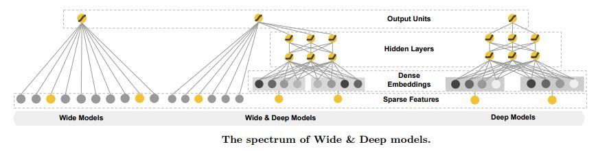 机器不学习:CTR系列(6) CTR预估-Wide&Deep