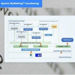 使用Apache Skywalking (Incubator) 做分布式跟踪