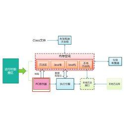 JAVA虚拟机JVM参数优化(2):垃圾收集算法选择