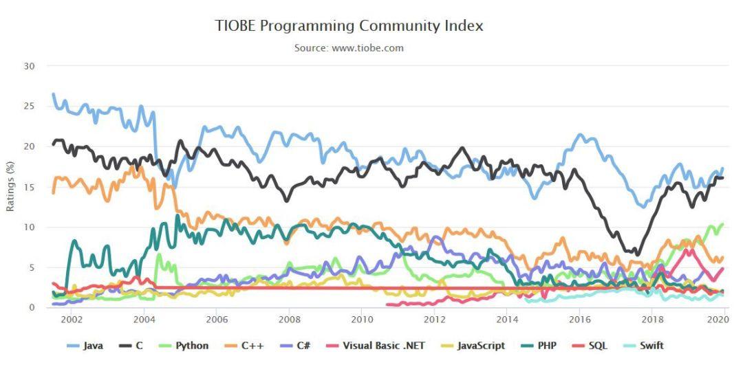 20个2020年软件开发趋势预测