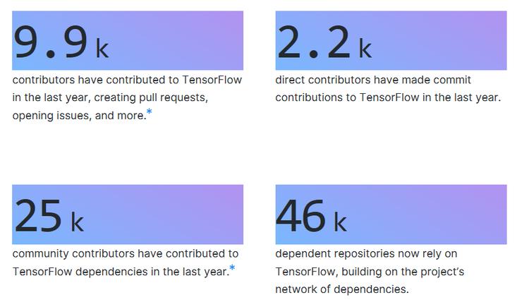 2020 年最具潜力 44 个顶级开源项目,涵盖 11 类 AI 学习框架、平台(值得收藏)