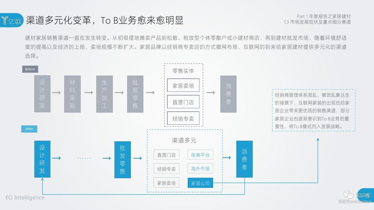 2018-2019年度中国家居家装产业发展研究报告PDF第014页