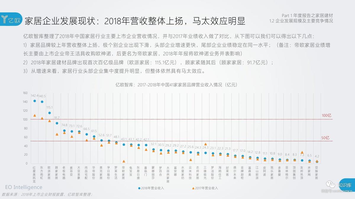 2018-2019年度中国家居家装产业发展研究报告PDF第012页