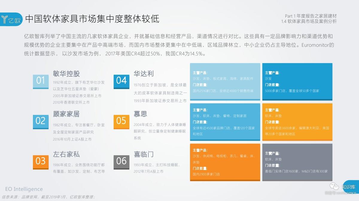 2018-2019年度中国家居家装产业发展研究报告PDF第018页
