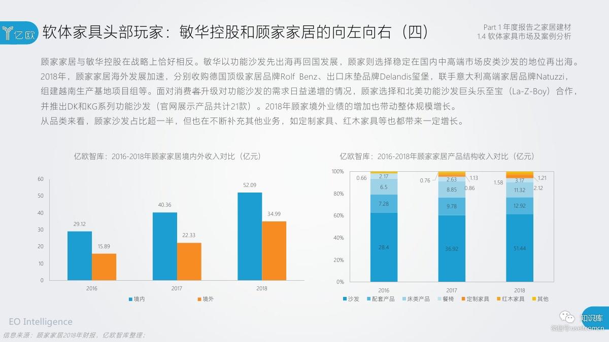2018-2019年度中国家居家装产业发展研究报告PDF第022页