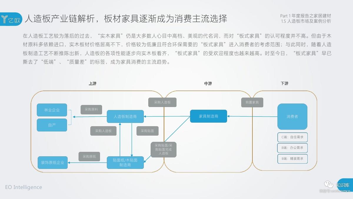 2018-2019年度中国家居家装产业发展研究报告PDF第025页