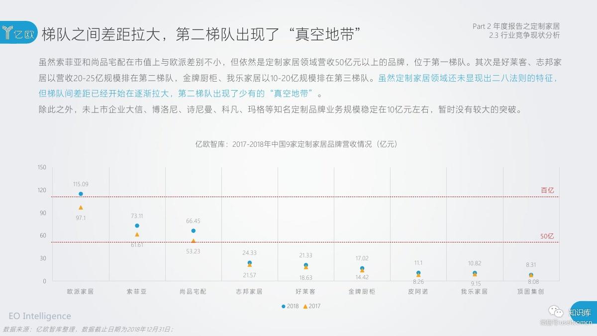 2018-2019年度中国家居家装产业发展研究报告PDF第034页