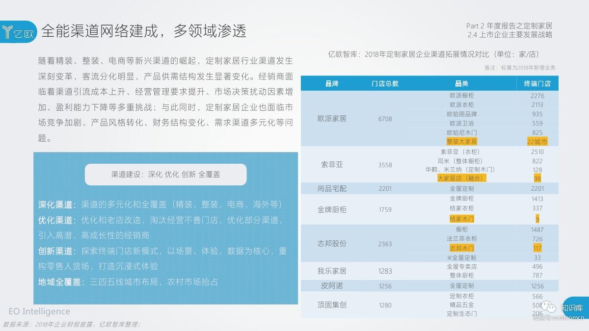 2018-2019年度中国家居家装产业发展研究报告PDF第039页