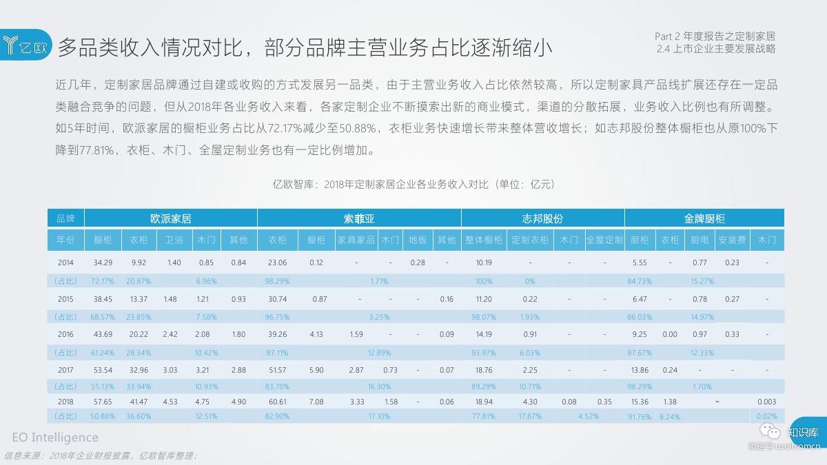 2018-2019年度中国家居家装产业发展研究报告PDF第045页