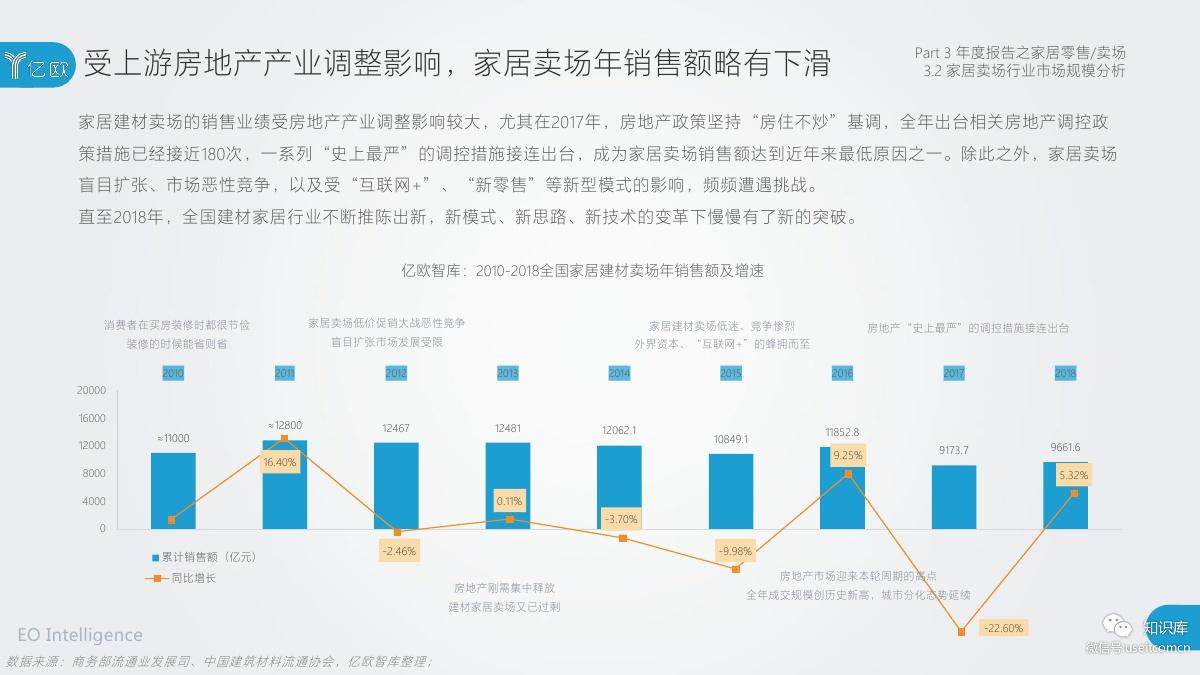 2018-2019年度中国家居家装产业发展研究报告PDF第057页