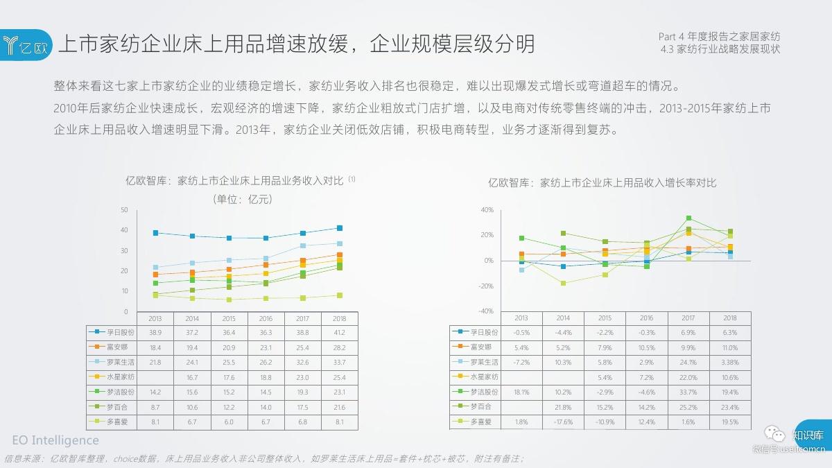 2018-2019年度中国家居家装产业发展研究报告PDF第085页