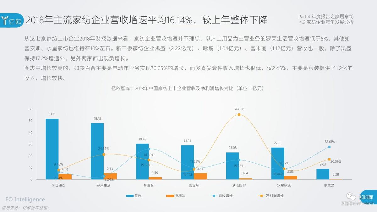 2018-2019年度中国家居家装产业发展研究报告PDF第084页