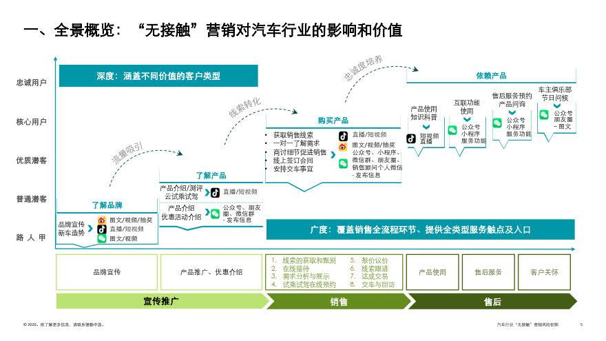 deloitte-cn-no-contact-marketing-risk-in-automotive-industry-zh-200317_5.jpg