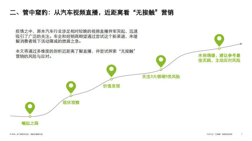 deloitte-cn-no-contact-marketing-risk-in-automotive-industry-zh-200317_7.jpg