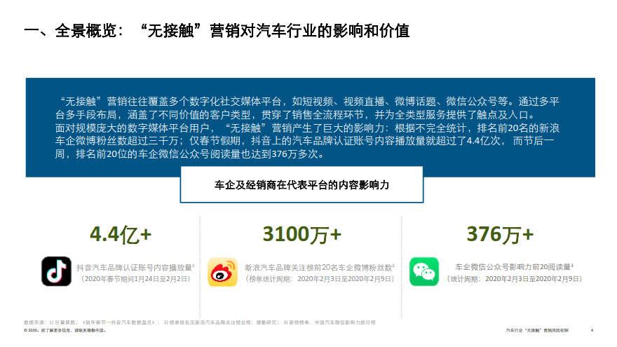 deloitte-cn-no-contact-marketing-risk-in-automotive-industry-zh-200317_4.jpg