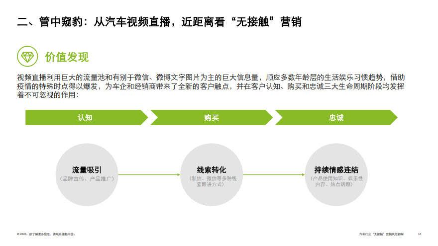 deloitte-cn-no-contact-marketing-risk-in-automotive-industry-zh-200317_10.jpg