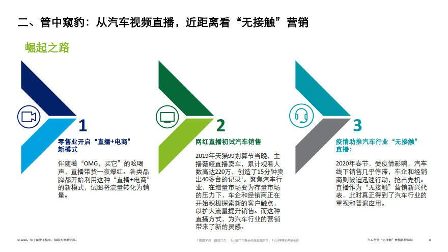 deloitte-cn-no-contact-marketing-risk-in-automotive-industry-zh-200317_8.jpg