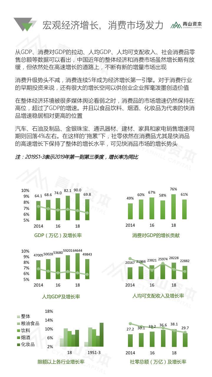 青山资本《2020中国快消品早期投资机会报告》_3.jpg