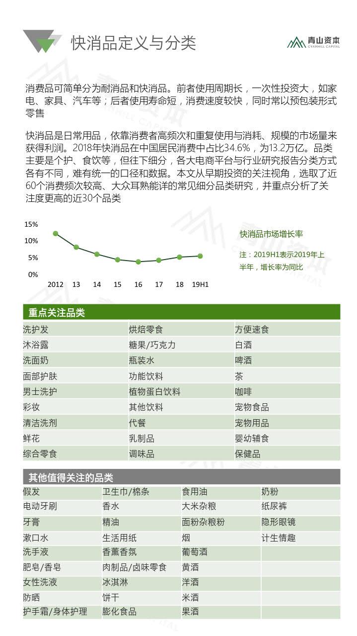 青山资本《2020中国快消品早期投资机会报告》_5.jpg