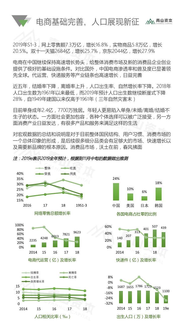 青山资本《2020中国快消品早期投资机会报告》_4.jpg