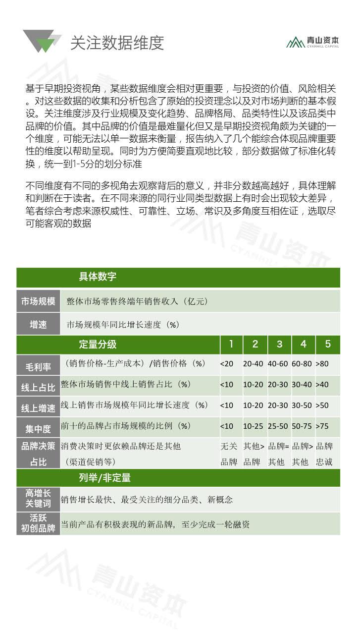 青山资本《2020中国快消品早期投资机会报告》_6.jpg