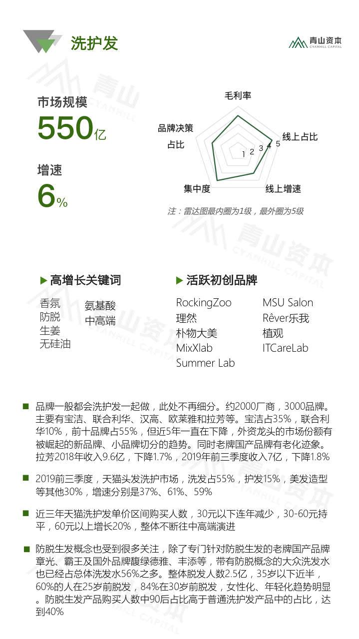 青山资本《2020中国快消品早期投资机会报告》_7.jpg