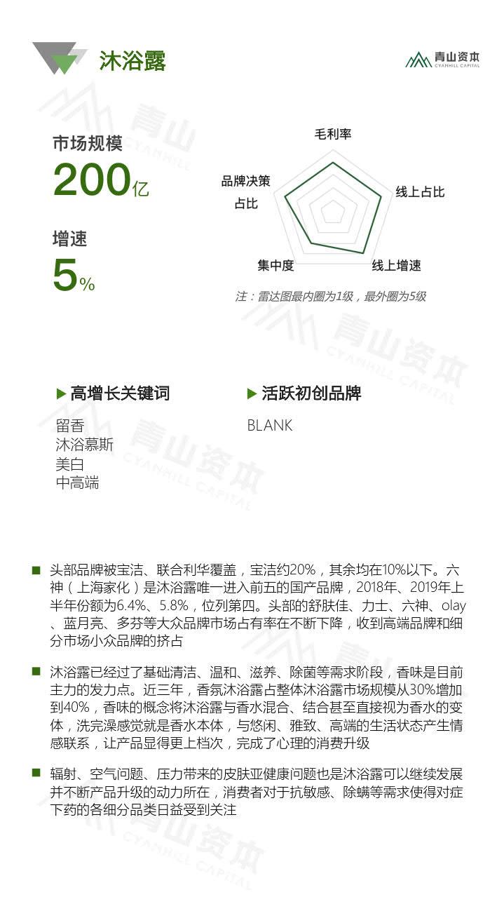 青山资本《2020中国快消品早期投资机会报告》_8.jpg