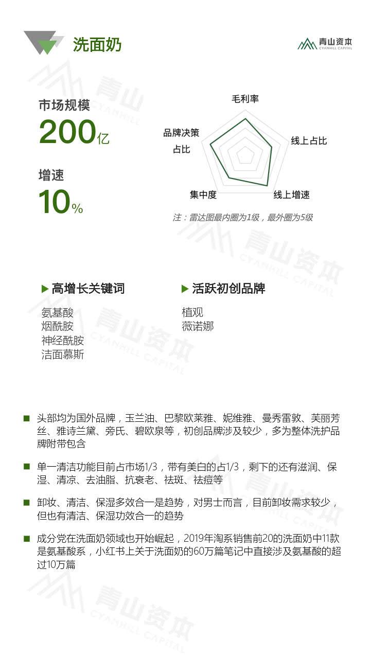 青山资本《2020中国快消品早期投资机会报告》_9.jpg