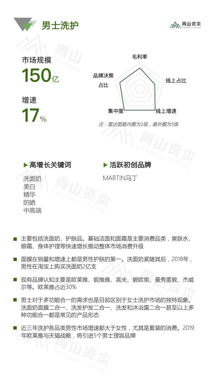 青山资本《2020中国快消品早期投资机会报告》_11.jpg