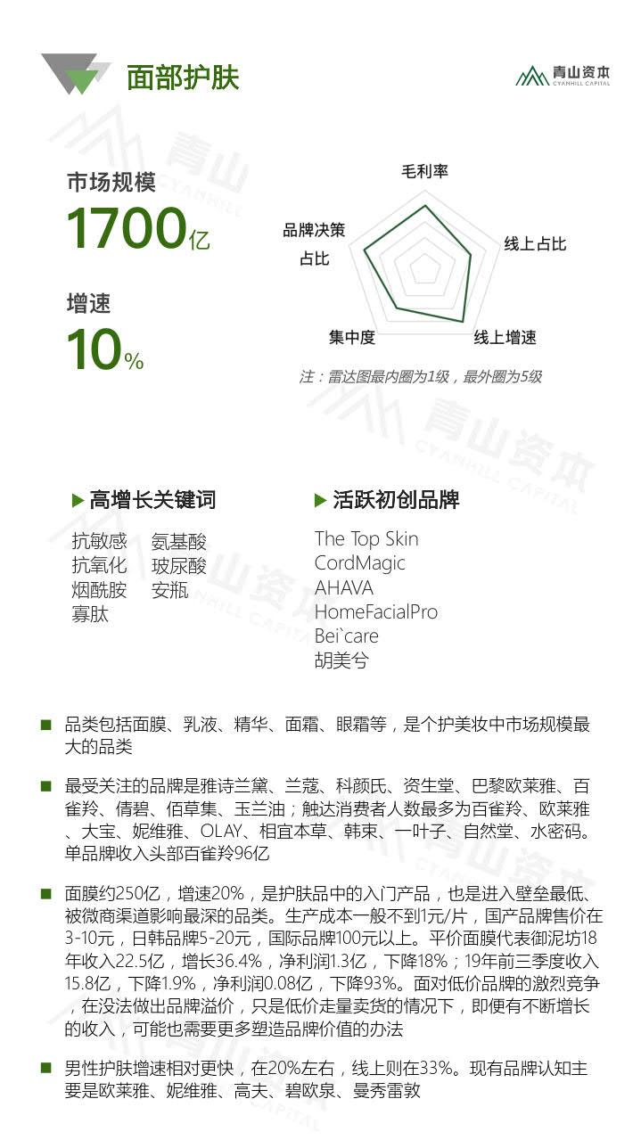 青山资本《2020中国快消品早期投资机会报告》_10.jpg
