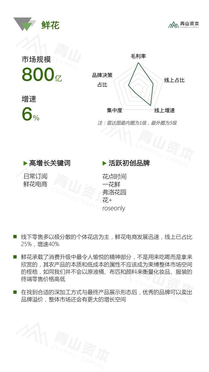青山资本《2020中国快消品早期投资机会报告》_14.jpg
