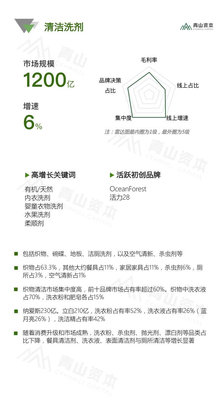 青山资本《2020中国快消品早期投资机会报告》_13.jpg