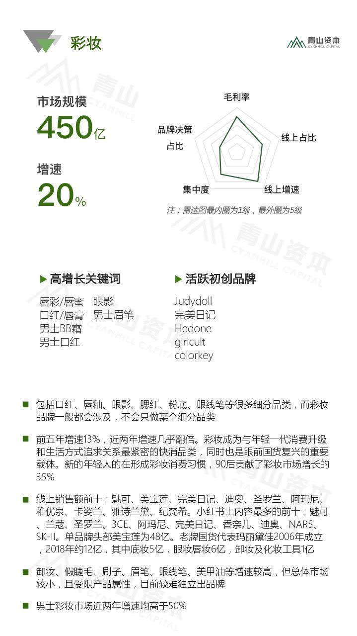 青山资本《2020中国快消品早期投资机会报告》_12.jpg