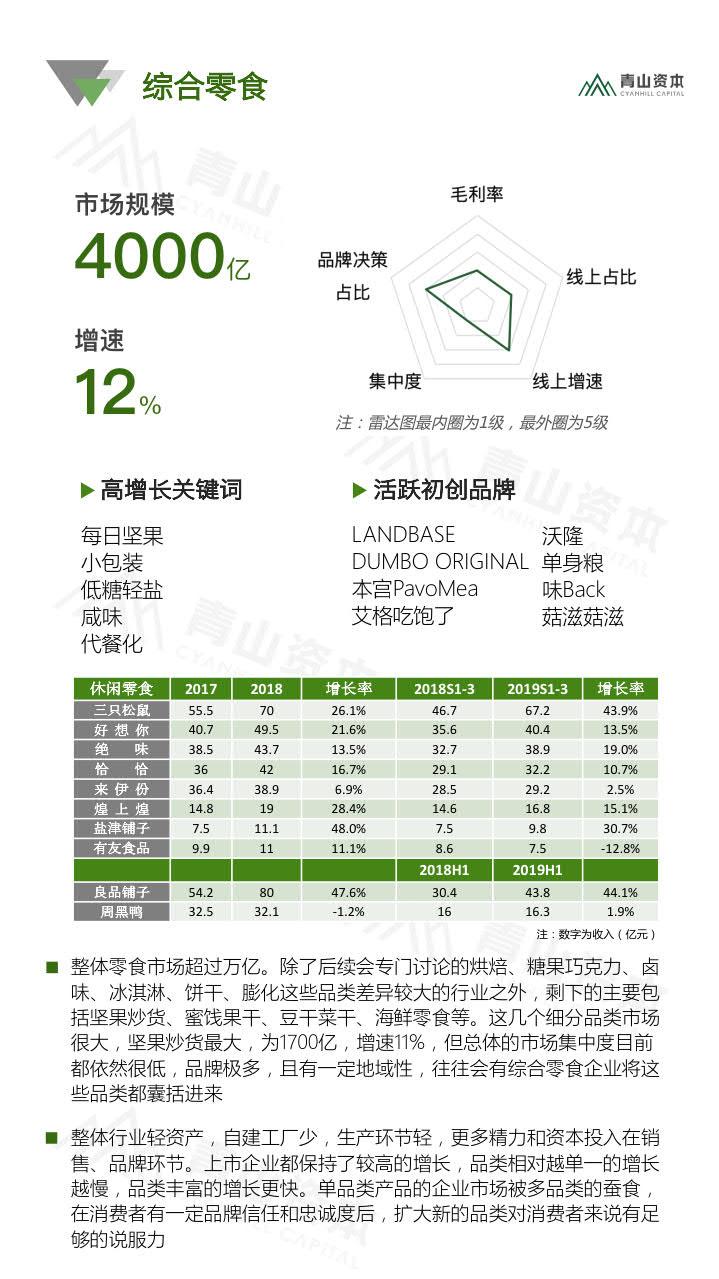 青山资本《2020中国快消品早期投资机会报告》_15.jpg