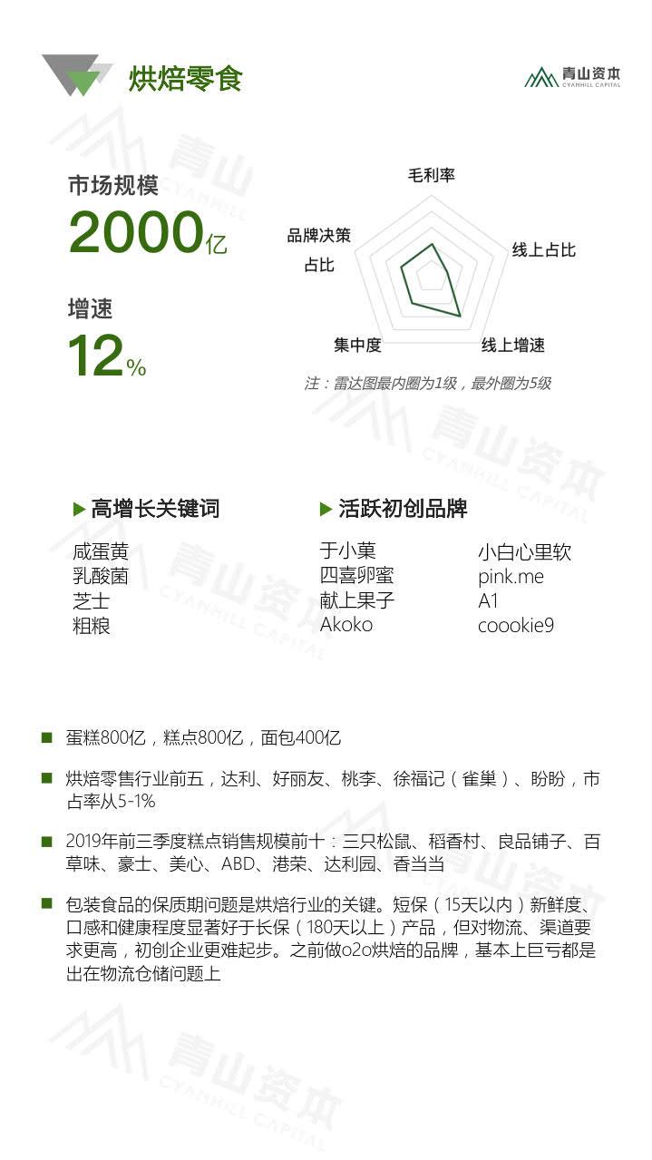 青山资本《2020中国快消品早期投资机会报告》_16.jpg
