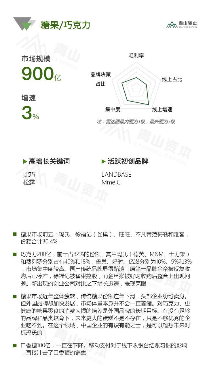 青山资本《2020中国快消品早期投资机会报告》_17.jpg