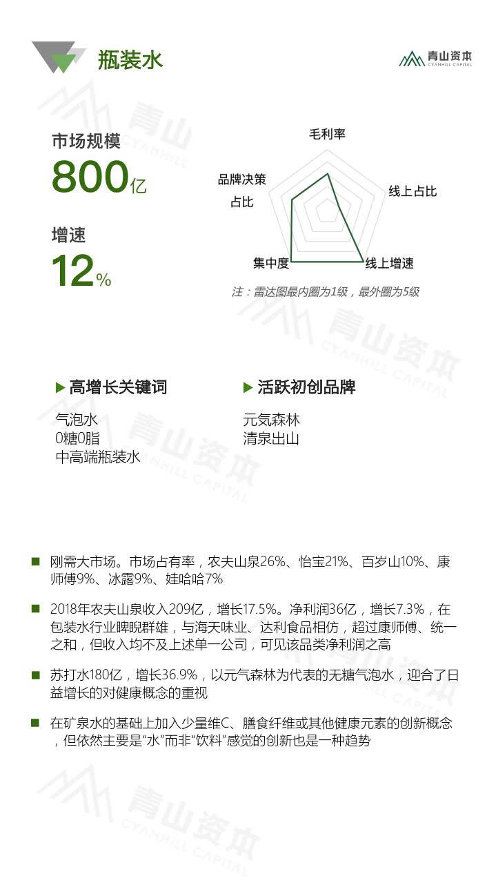 青山资本《2020中国快消品早期投资机会报告》_18.jpg