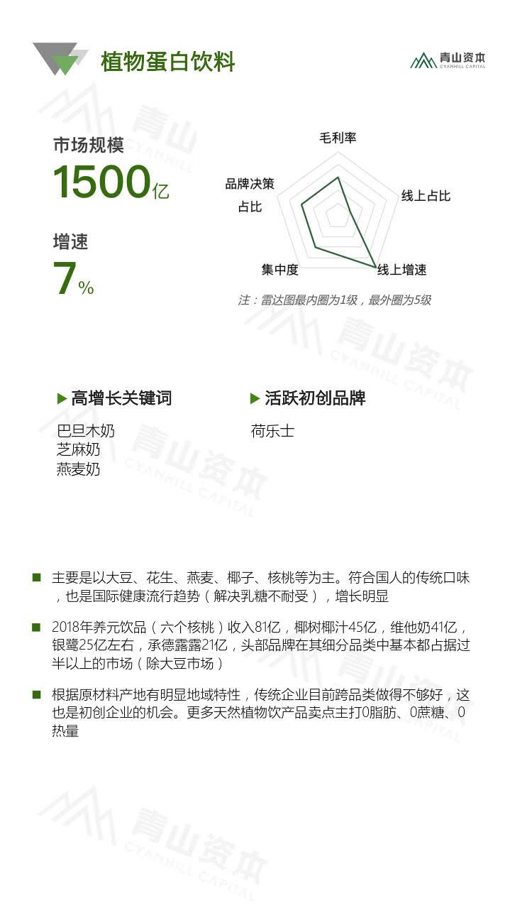 青山资本《2020中国快消品早期投资机会报告》_20.jpg