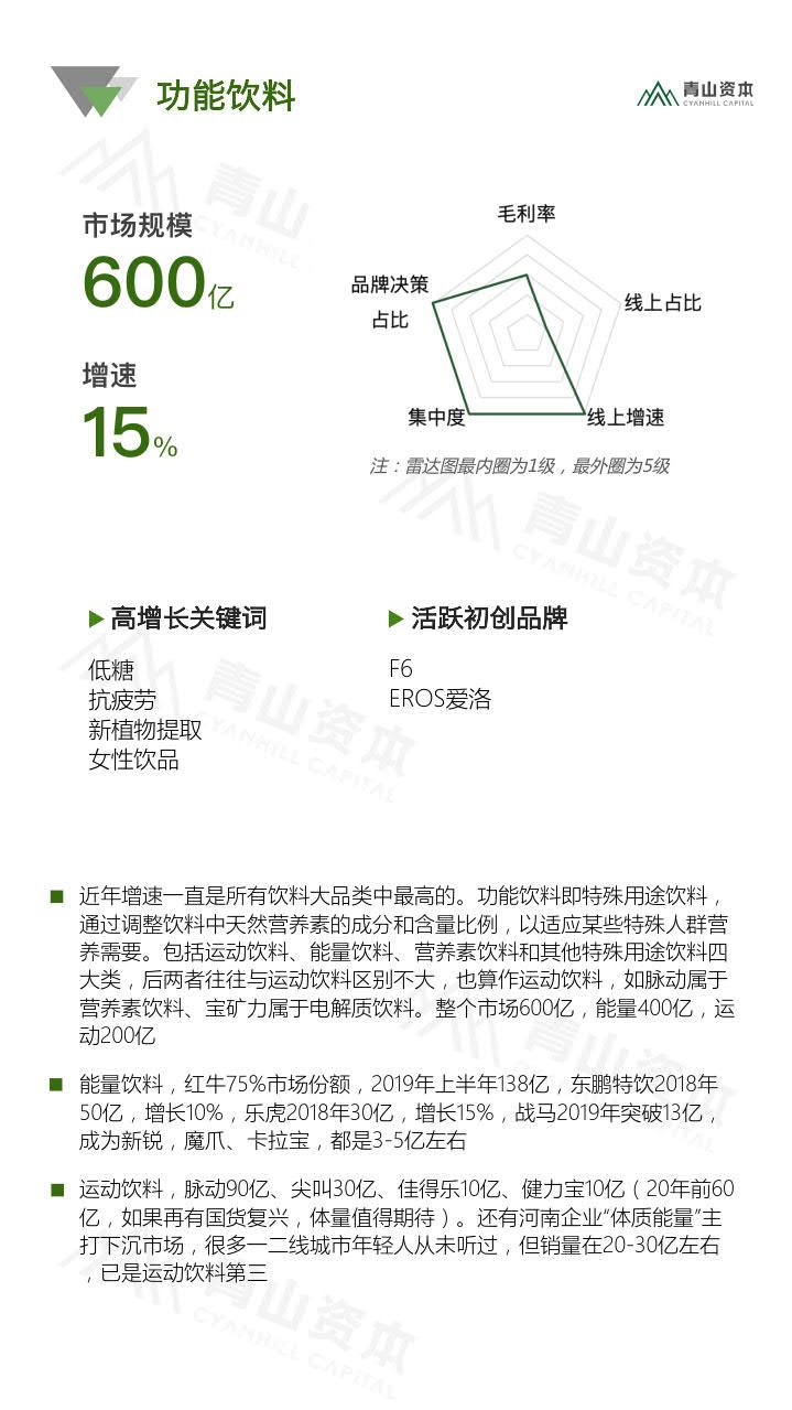 青山资本《2020中国快消品早期投资机会报告》_19.jpg