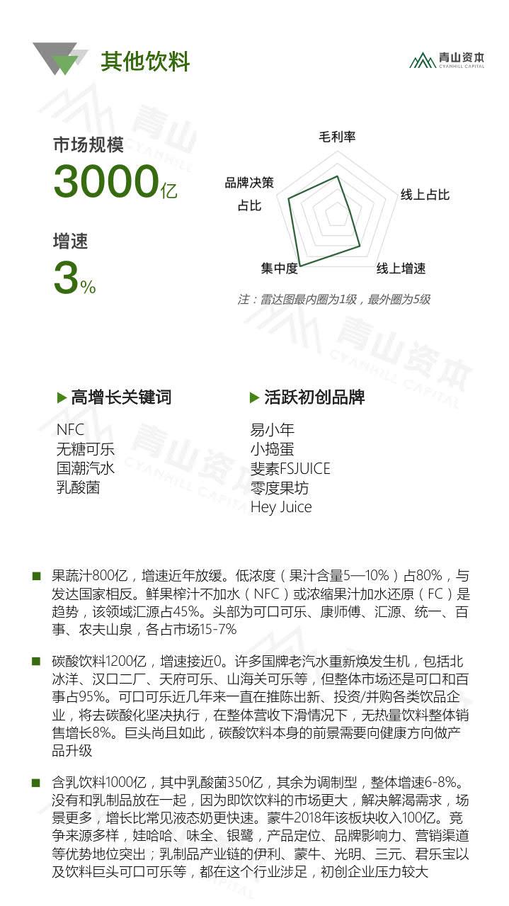 青山资本《2020中国快消品早期投资机会报告》_21.jpg