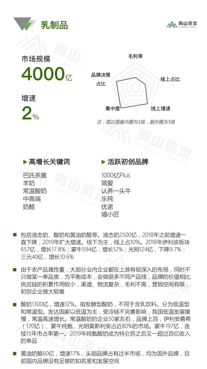 青山资本《2020中国快消品早期投资机会报告》_23.jpg