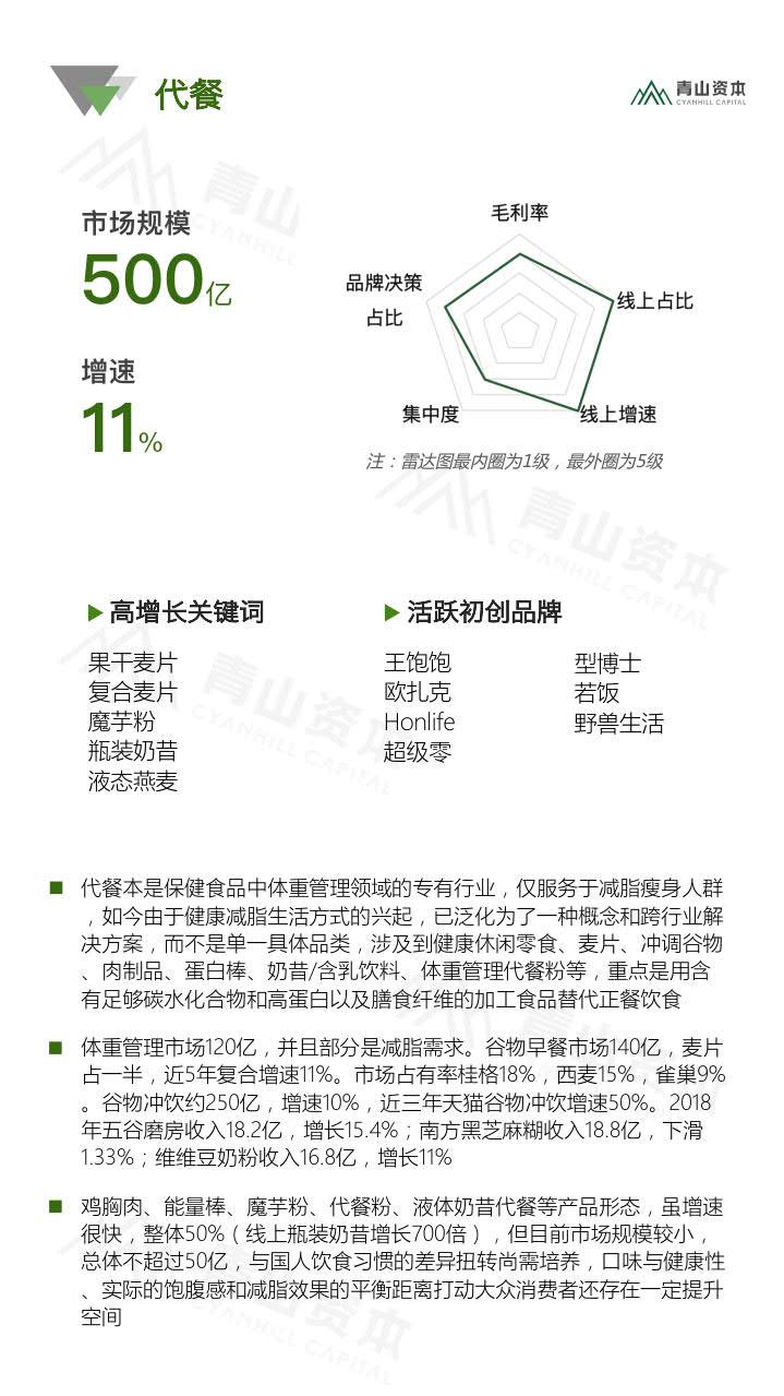 青山资本《2020中国快消品早期投资机会报告》_22.jpg