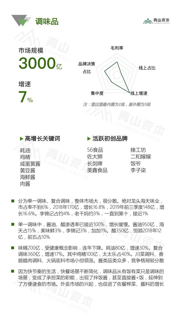 青山资本《2020中国快消品早期投资机会报告》_24.jpg