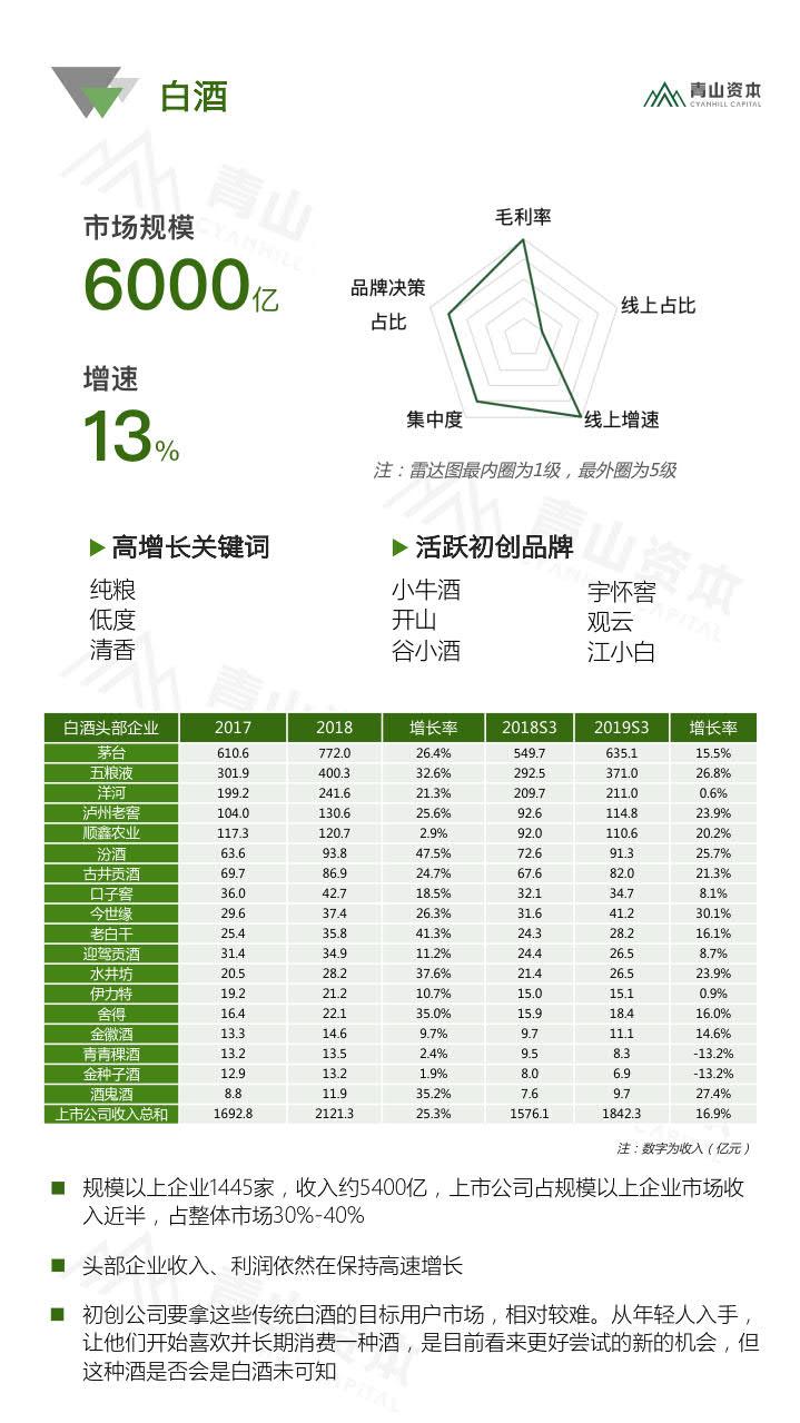 青山资本《2020中国快消品早期投资机会报告》_26.jpg