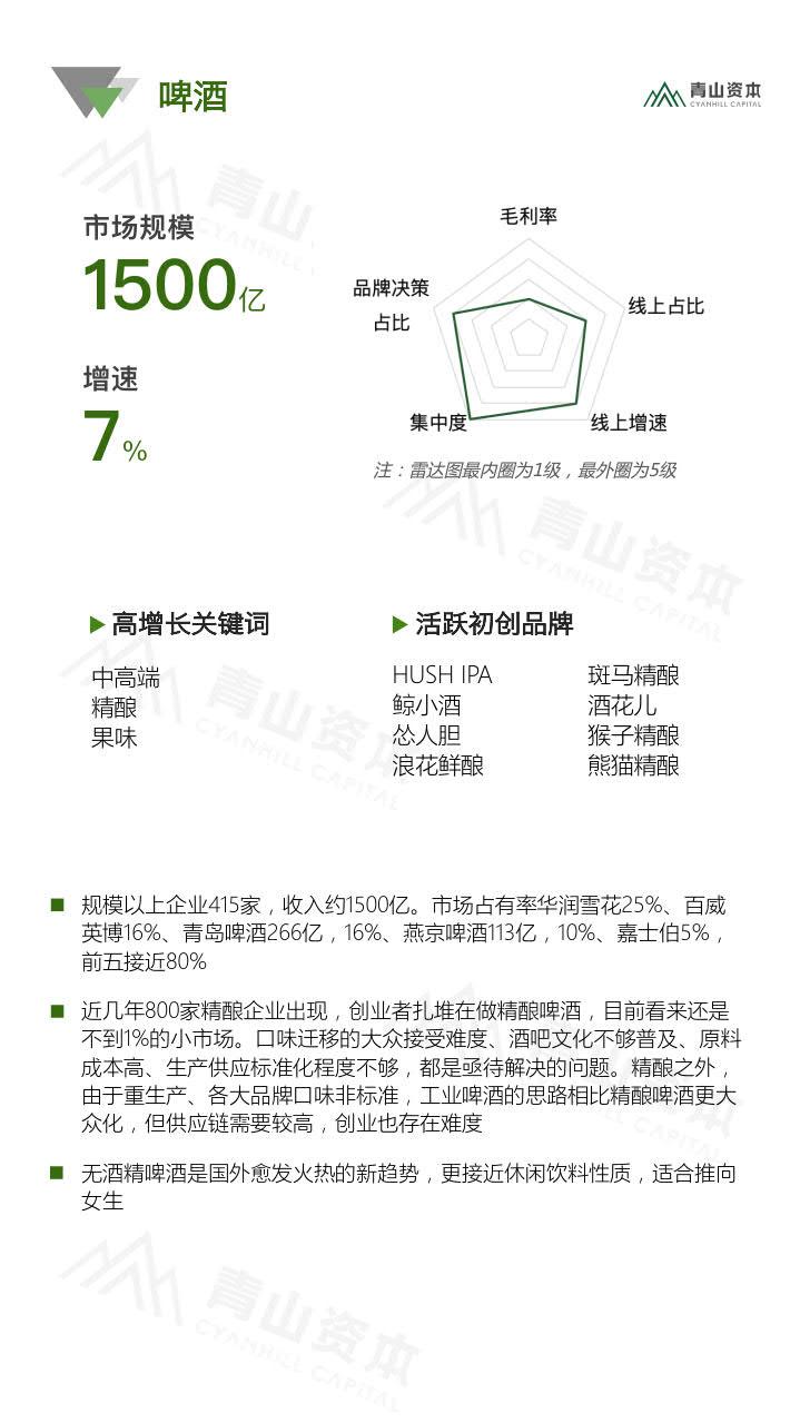青山资本《2020中国快消品早期投资机会报告》_27.jpg
