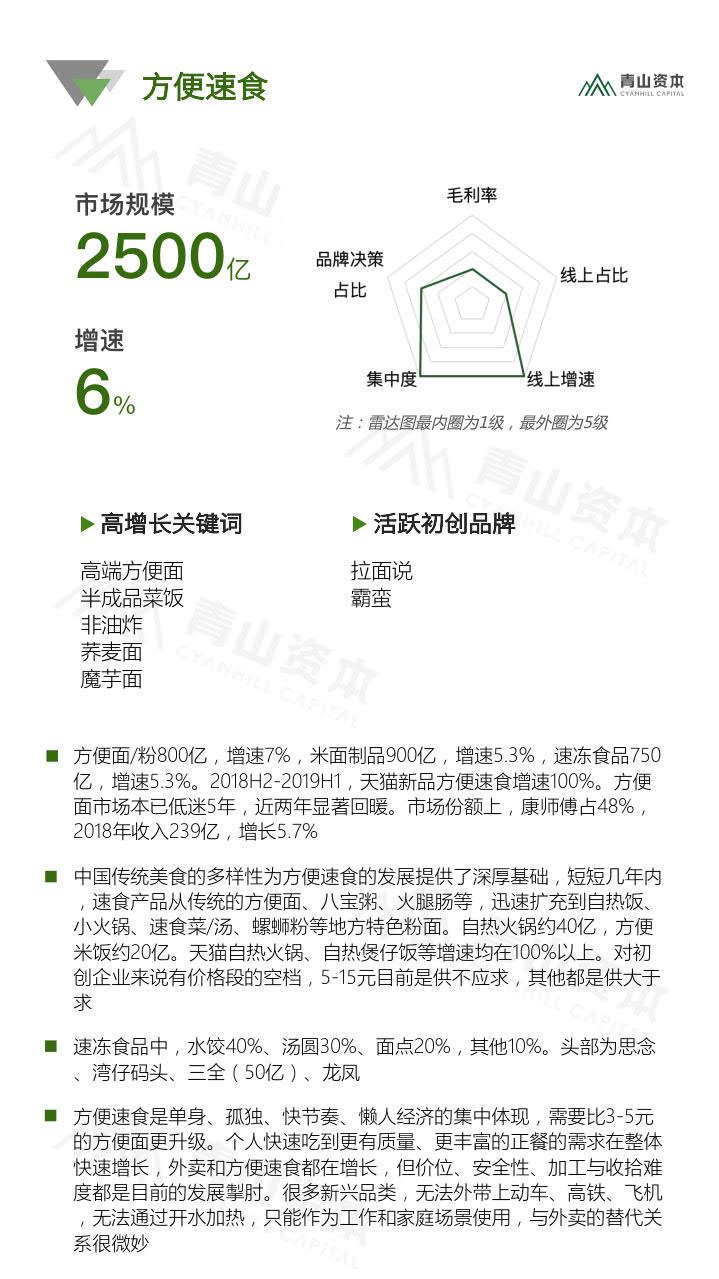 青山资本《2020中国快消品早期投资机会报告》_25.jpg