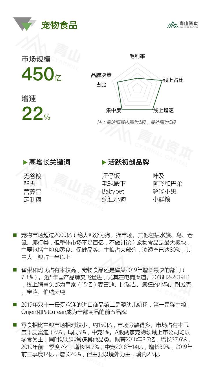 青山资本《2020中国快消品早期投资机会报告》_30.jpg