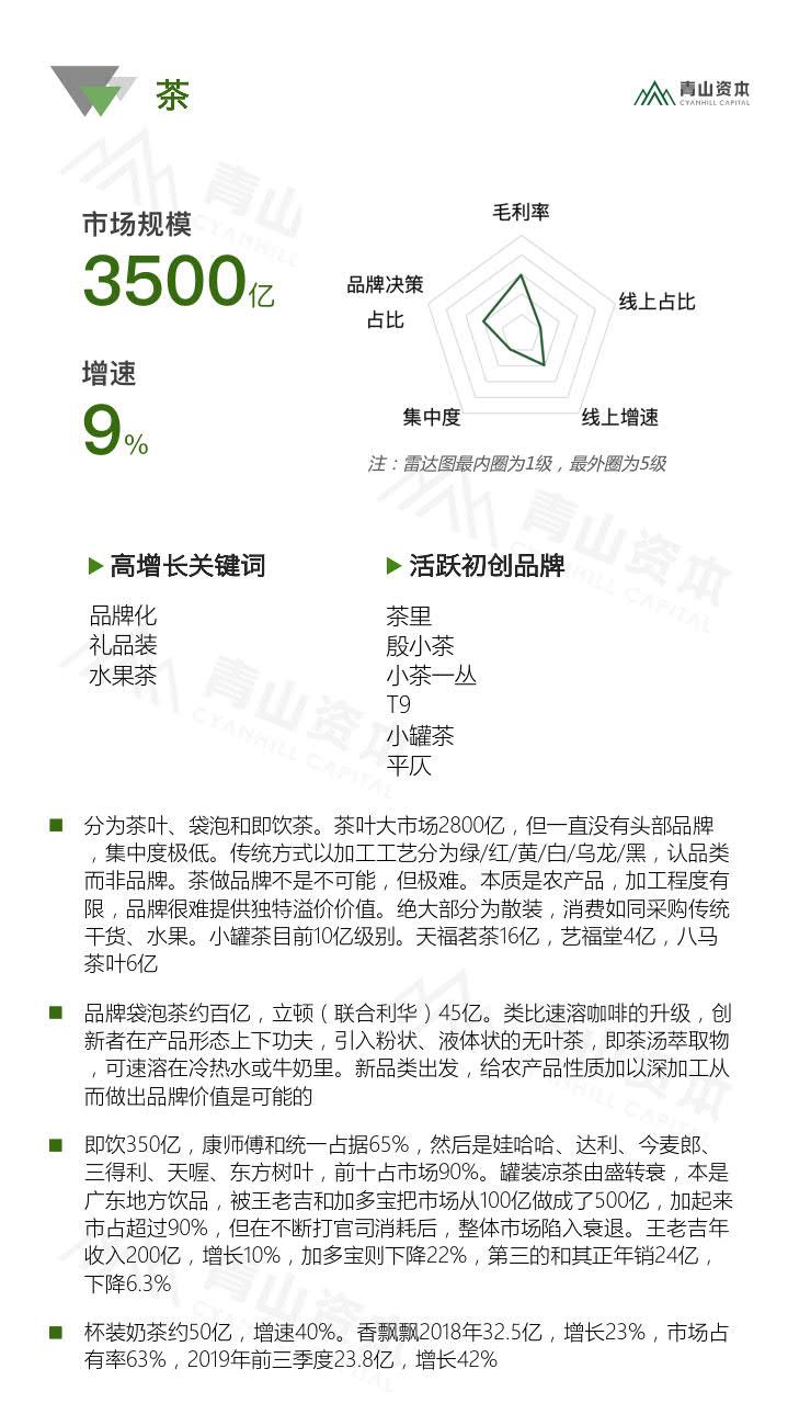 青山资本《2020中国快消品早期投资机会报告》_28.jpg