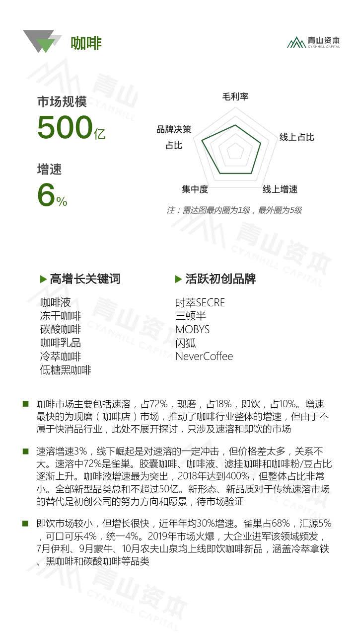 青山资本《2020中国快消品早期投资机会报告》_29.jpg