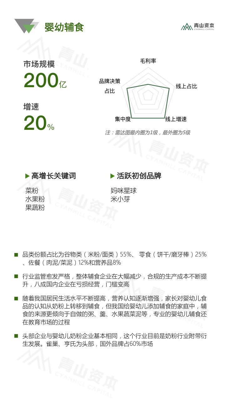 青山资本《2020中国快消品早期投资机会报告》_32.jpg